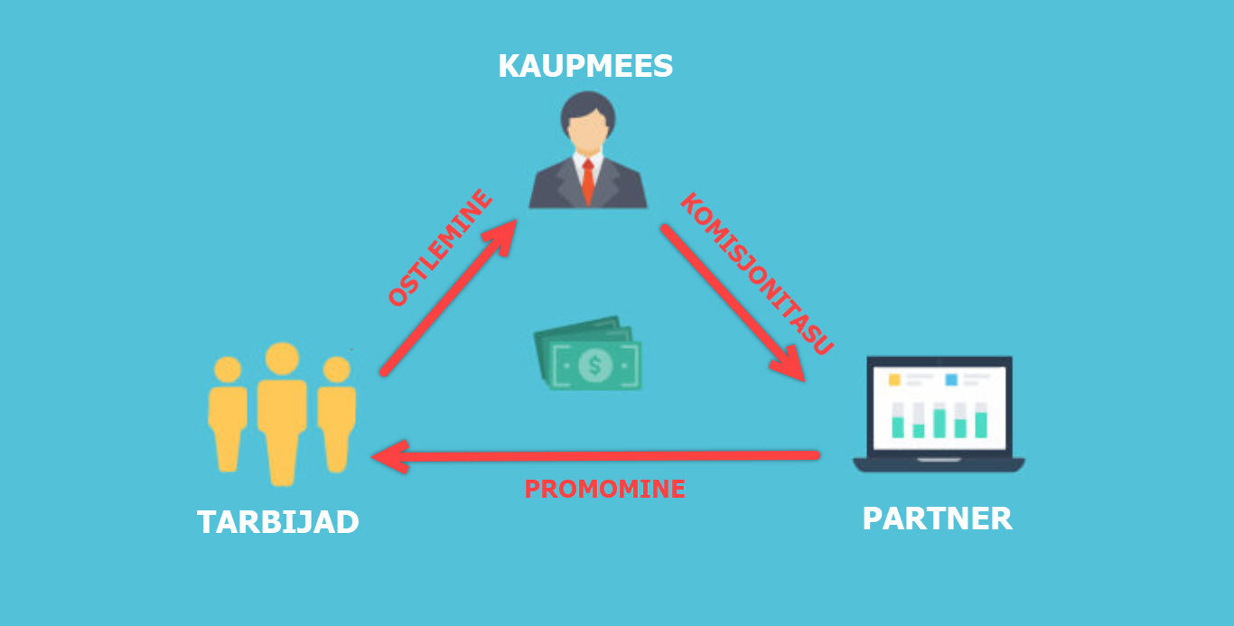 Mis on affiliate marketing ehk kaasturundus